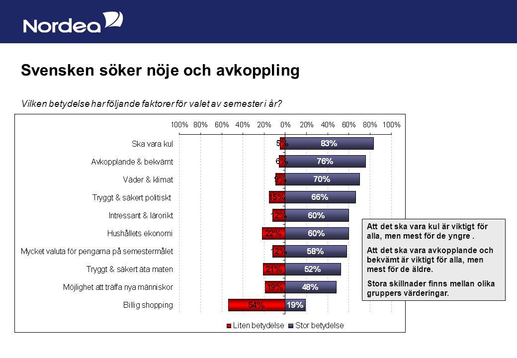 Sida 4 Svensken söker nöje och avkoppling Vilken betydelse har följande faktorer för valet av semester i år.