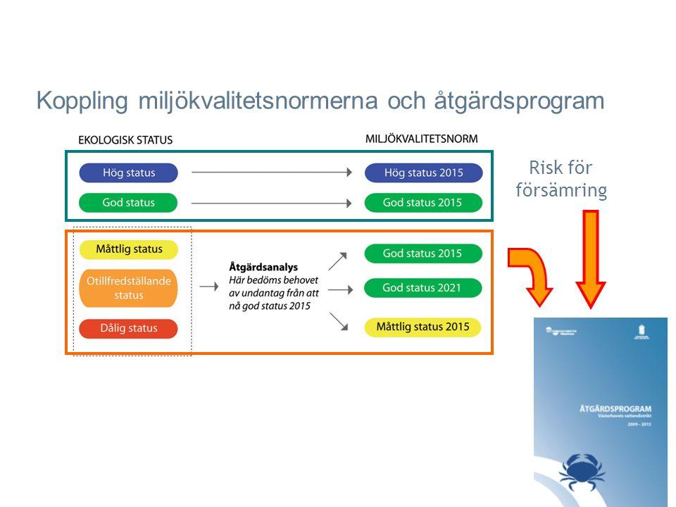 Risk för försämring Koppling miljökvalitetsnormerna och åtgärdsprogram