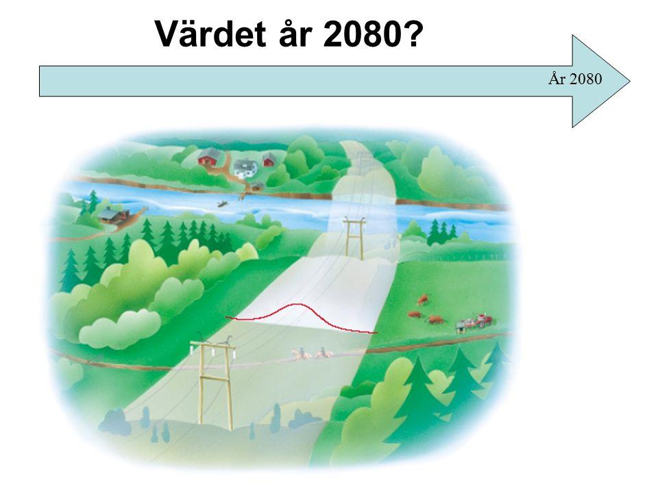 Värdet år 2080 År 2080