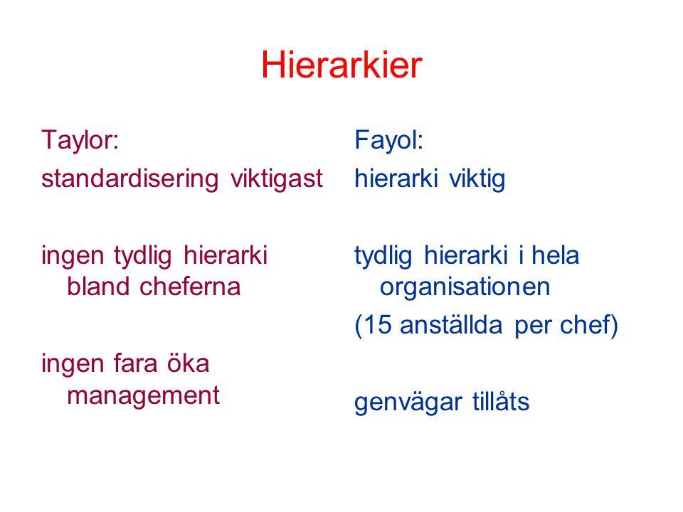 Hierarkier Taylor: standardisering viktigast ingen tydlig hierarki bland cheferna ingen fara öka management Fayol: hierarki viktig tydlig hierarki i h