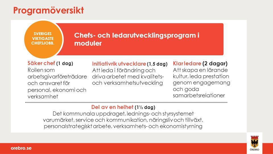 orebro.se Processkarta Del av helhet Klar ledare Säker chef Initiativrik utvecklare Pröva, tillämpa, involvera Pröva, tillämpa, involvera Pröva, tillämpa, involvera Gemensam introduktion Överenskommelse mellan mig och min chef Färdplan för fortsatt utveckling Överens- kommelse mellan mig och min chef Sveriges viktigaste chefsjobb
