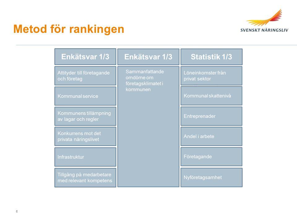 Metod för rankingen 6