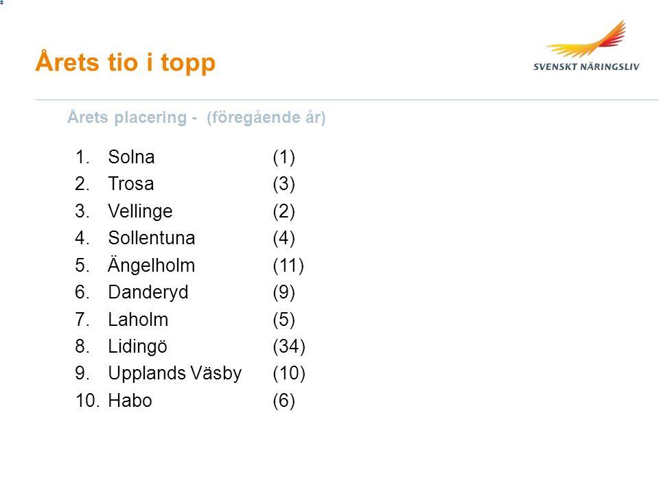 Årets tio i topp 1.Solna(1) 2.Trosa (3) 3.Vellinge(2) 4.Sollentuna(4) 5.Ängelholm(11) 6.Danderyd(9) 7.Laholm (5) 8.Lidingö(34) 9.Upplands Väsby (10) 10.Habo(6) Årets placering - (föregående år)