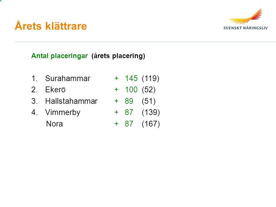 Årets klättrare 1.Surahammar+ 145(119) 2.Ekerö+ 100(52) 3.Hallstahammar+ 89(51) 4.Vimmerby+ 87(139) Nora+ 87(167) Antal placeringar (årets placering)