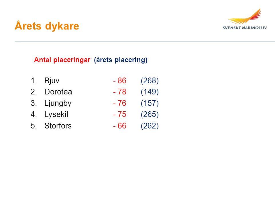Årets dykare 1.Bjuv- 86(268) 2.Dorotea- 78(149) 3.Ljungby- 76(157) 4.Lysekil- 75(265) 5.Storfors- 66(262) Antal placeringar (årets placering)
