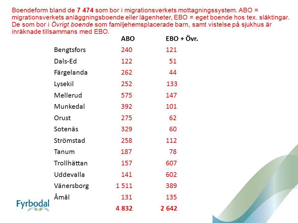 Boendeform bland de 7 474 som bor i migrationsverkets mottagningssystem. ABO = migrationsverkets anläggningsboende eller lägenheter, EBO = eget boende