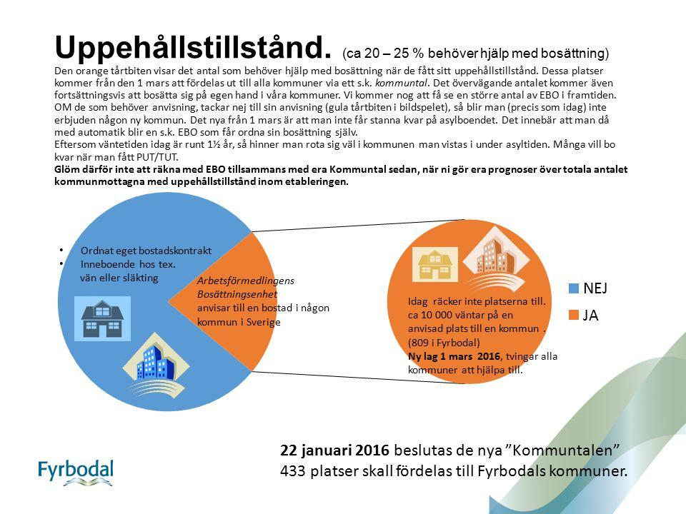 Uppehållstillstånd. (ca 20 – 25 % behöver hjälp med bosättning) Den orange tårtbiten visar det antal som behöver hjälp med bosättning när de fått sitt