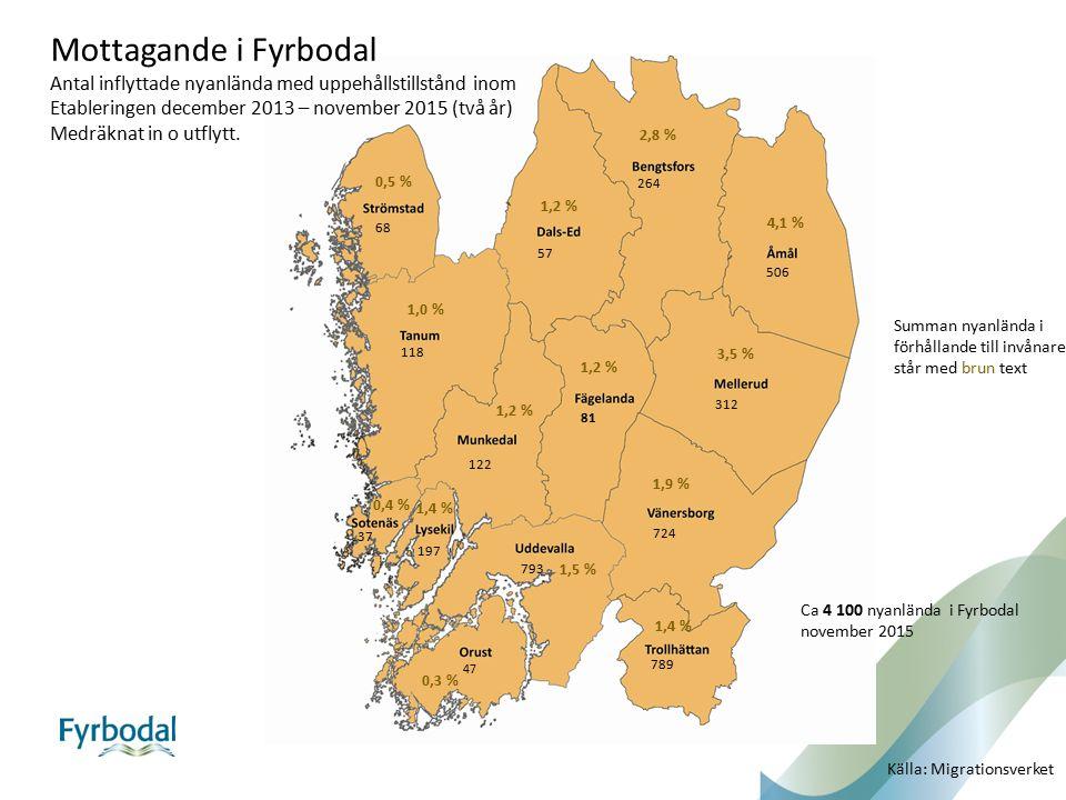 Mottagande i Fyrbodal Antal inflyttade nyanlända med uppehållstillstånd inom Etableringen december 2013 – november 2015 (två år) Medräknat in o utflyt