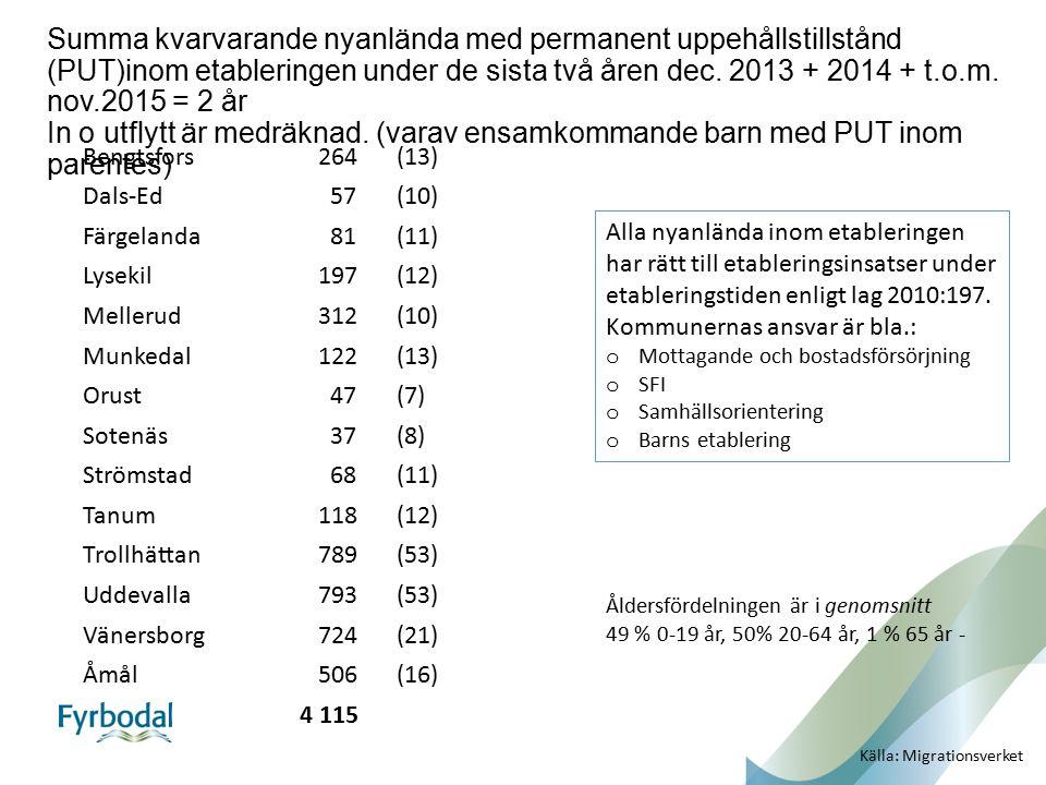 Summa kvarvarande nyanlända med permanent uppehållstillstånd (PUT)inom etableringen under de sista två åren dec. 2013 + 2014 + t.o.m. nov.2015 = 2 år