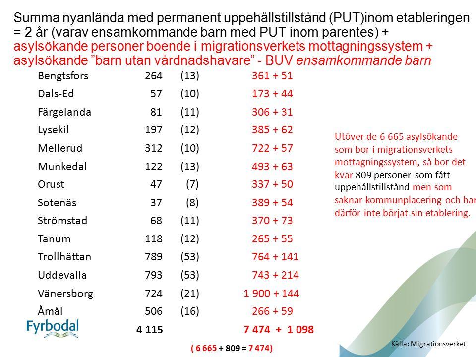 Summa nyanlända med permanent uppehållstillstånd (PUT)inom etableringen = 2 år (varav ensamkommande barn med PUT inom parentes) + asylsökande personer boende i migrationsverkets mottagningssystem + asylsökande barn utan vårdnadshavare - BUV ensamkommande barn Bengtsfors264 (13)361 + 51 Dals-Ed 57 (10)173 + 44 Färgelanda 81 (11)306 + 31 Lysekil197 (12)385 + 62 Mellerud312 (10)722 + 57 Munkedal122 (13)493 + 63 Orust 47 (7)337 + 50 Sotenäs 37 (8)389 + 54 Strömstad 68 (11)370 + 73 Tanum118 (12)265 + 55 Trollhättan789 (53)764 + 141 Uddevalla793 (53)743 + 214 Vänersborg724 (21) 1 900 + 144 Åmål506 (16)266 + 59 4 115 7 474 + 1 098 ( 6 665 + 809 = 7 474) Källa: Migrationsverket Utöver de 6 665 asylsökande som bor i migrationsverkets mottagningssystem, så bor det kvar 809 personer som fått uppehållstillstånd men som saknar kommunplacering och har därför inte börjat sin etablering.