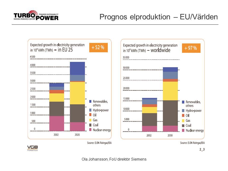 Ola Johansson, FoU direktör Siemens Prognos elproduktion – EU/Världen