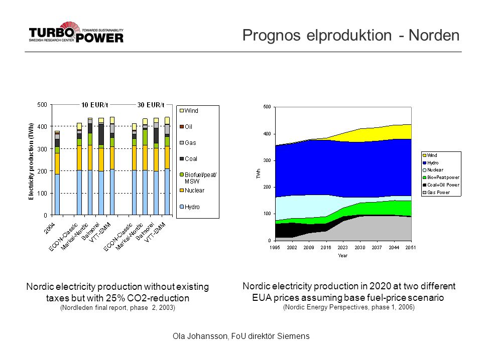 Ola Johansson, FoU direktör Siemens Prognos elproduktion - Norden Nordic electricity production without existing taxes but with 25% CO2-reduction (Nor