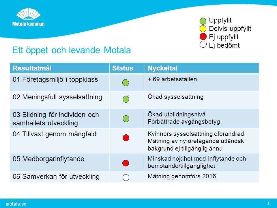Stolt och attraktivt Motala 2 Uppfyllt Delvis uppfyllt Ej uppfyllt Ej bedömt ResultatmålStatusNyckeltal 07.