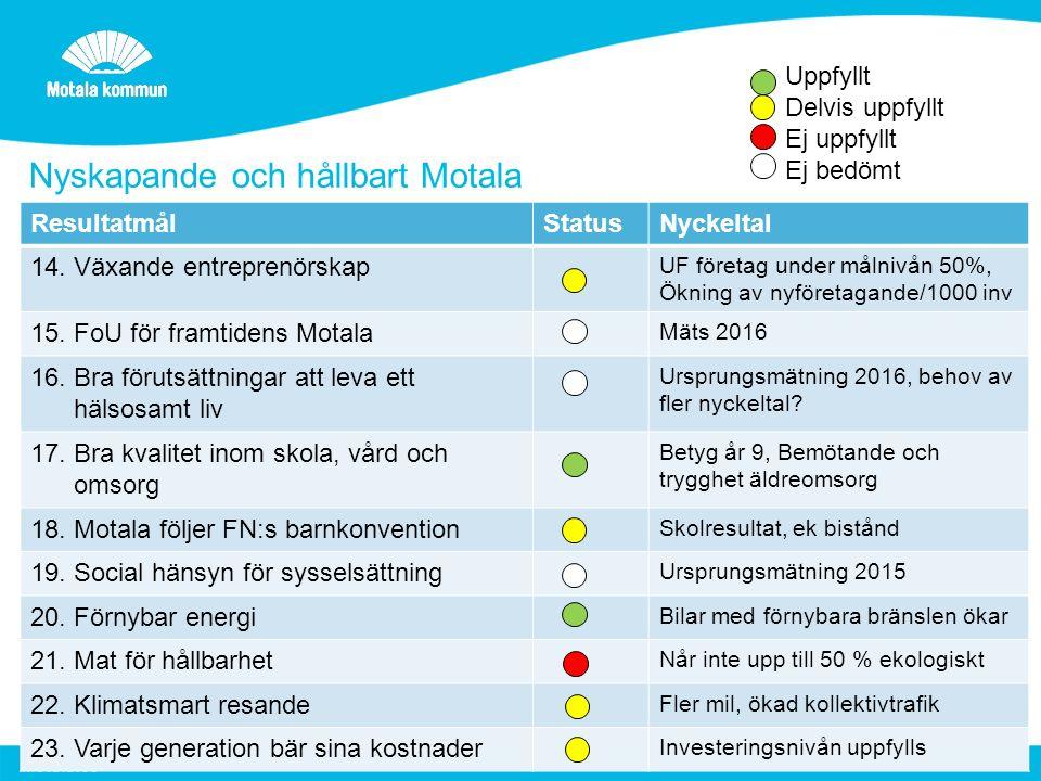 Nyskapande och hållbart Motala 3 Uppfyllt Delvis uppfyllt Ej uppfyllt Ej bedömt ResultatmålStatusNyckeltal 14.