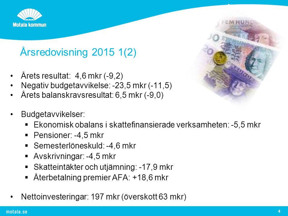 4 Årsredovisning 2015 1(2) Årets resultat: 4,6 mkr (-9,2) Negativ budgetavvikelse: -23,5 mkr (-11,5) Årets balanskravsresultat: 6,5 mkr (-9,0) Budgetavvikelser:  Ekonomisk obalans i skattefinansierade verksamheten: -5,5 mkr  Pensioner: -4,5 mkr  Semesterlöneskuld: -4,6 mkr  Avskrivningar: -4,5 mkr  Skatteintäkter och utjämning: -17,9 mkr  Återbetalning premier AFA: +18,6 mkr Nettoinvesteringar: 197 mkr (överskott 63 mkr)