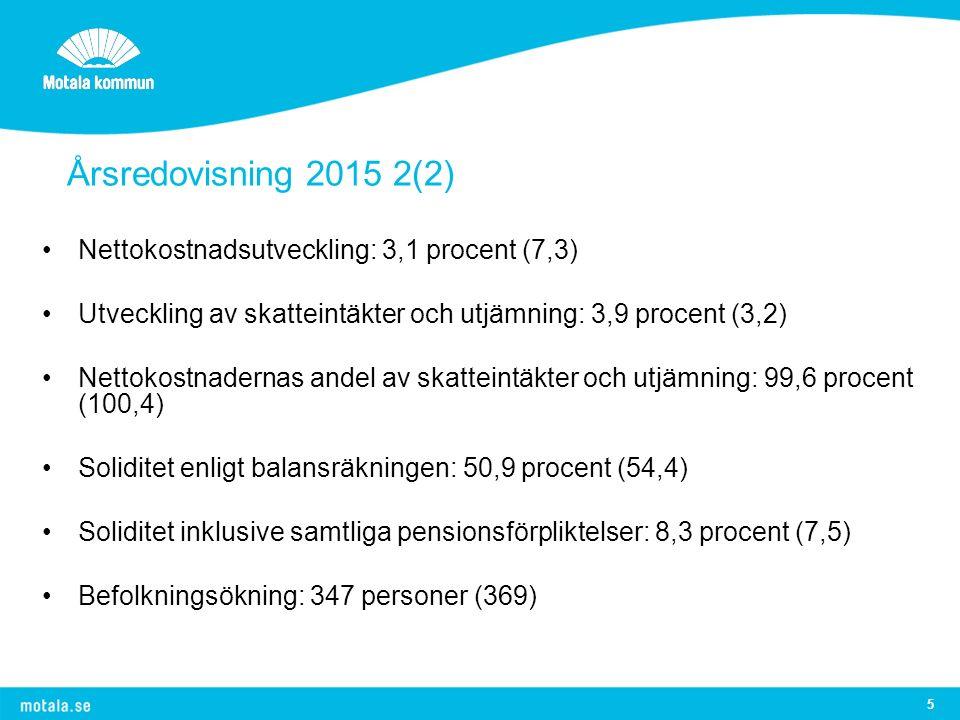 5 Årsredovisning 2015 2(2) Nettokostnadsutveckling: 3,1 procent (7,3) Utveckling av skatteintäkter och utjämning: 3,9 procent (3,2) Nettokostnadernas andel av skatteintäkter och utjämning: 99,6 procent (100,4) Soliditet enligt balansräkningen: 50,9 procent (54,4) Soliditet inklusive samtliga pensionsförpliktelser: 8,3 procent (7,5) Befolkningsökning: 347 personer (369)