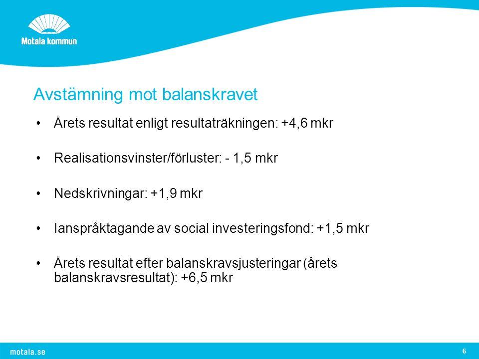 6 Avstämning mot balanskravet Årets resultat enligt resultaträkningen: +4,6 mkr Realisationsvinster/förluster: - 1,5 mkr Nedskrivningar: +1,9 mkr Ianspråktagande av social investeringsfond: +1,5 mkr Årets resultat efter balanskravsjusteringar (årets balanskravsresultat): +6,5 mkr
