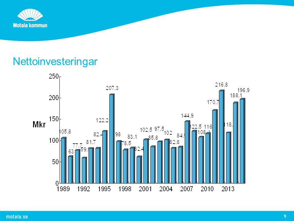 9 Nettoinvesteringar