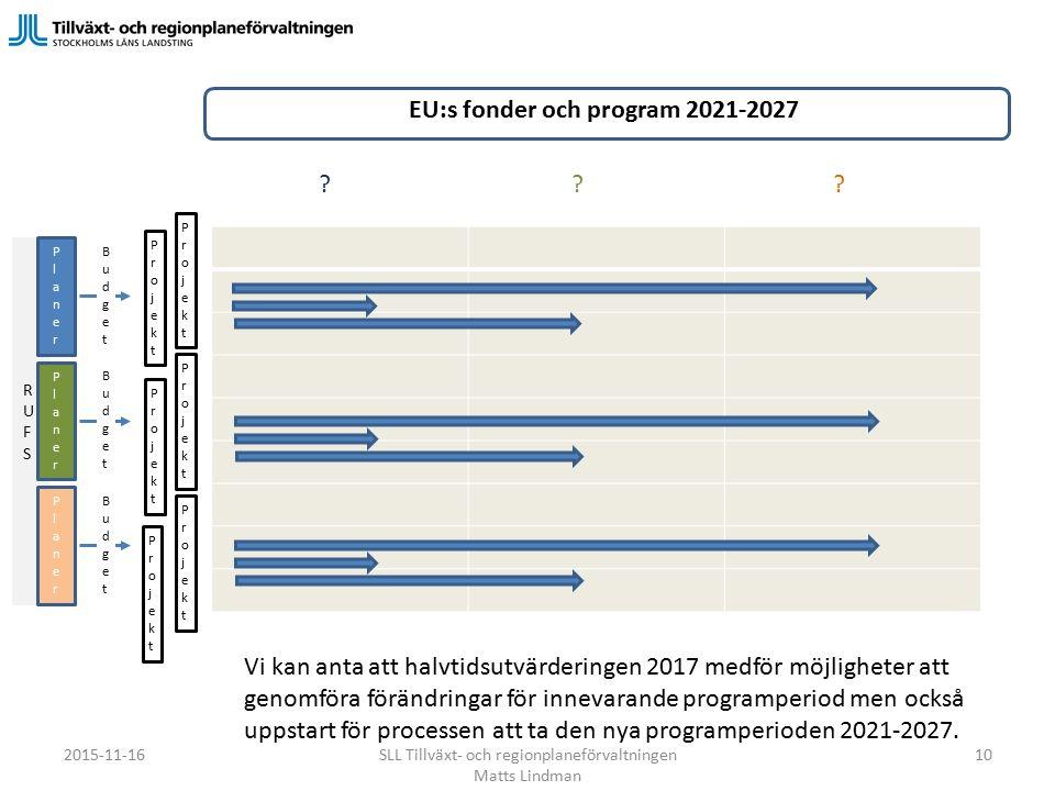 RUFSRUFS PlanerPlaner PlanerPlaner PlanerPlaner ProjektProjekt ProjektProjekt ProjektProjekt ProjektProjekt ProjektProjekt ProjektProjekt BudgetBudget BudgetBudget BudgetBudget EU:s fonder och program 2021-2027 ??.