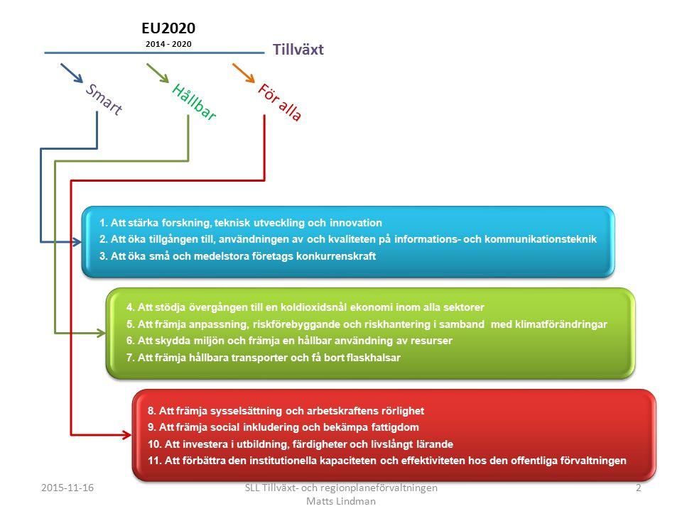 SmartHållbarFör alla EU2020 2014 - 2020 1.