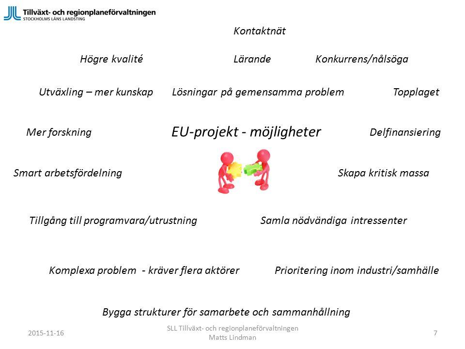 Prioritering inom industri/samhälle Smart arbetsfördelning Komplexa problem - kräver flera aktörer Samla nödvändiga intressenter Mer forskningDelfinansiering Utväxling – mer kunskap Tillgång till programvara/utrustning Högre kvalité Topplaget Konkurrens/nålsöga Kontaktnät EU-projekt - möjligheter Lösningar på gemensamma problem Bygga strukturer för samarbete och sammanhållning Skapa kritisk massa Lärande SLL Tillväxt- och regionplaneförvaltningen Matts Lindman 2015-11-167