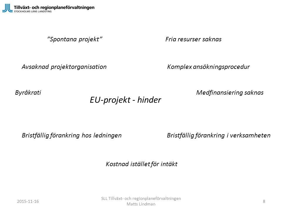 Fria resurser saknas Medfinansiering saknas Spontana projekt Avsaknad projektorganisation Bristfällig förankring hos ledningen EU-projekt - hinder Bristfällig förankring i verksamheten Kostnad istället för intäkt Komplex ansökningsprocedur Byråkrati SLL Tillväxt- och regionplaneförvaltningen Matts Lindman 2015-11-168