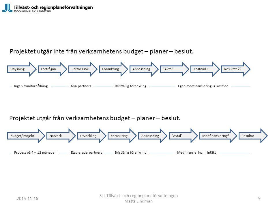 Projektet utgår inte från verksamhetens budget – planer – beslut.