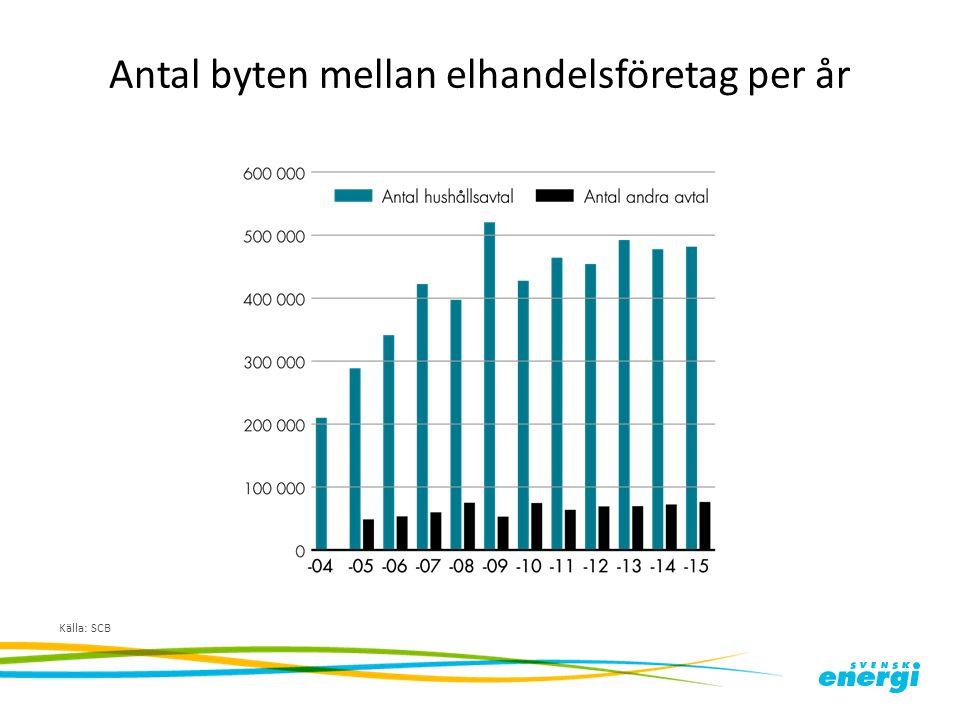 Antal byten mellan elhandelsföretag per år Källa: SCB