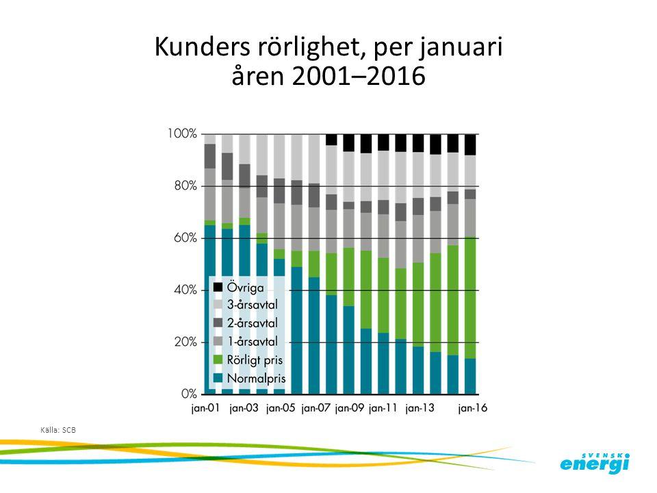 Kunders rörlighet, per januari åren 2001–2016 Källa: SCB