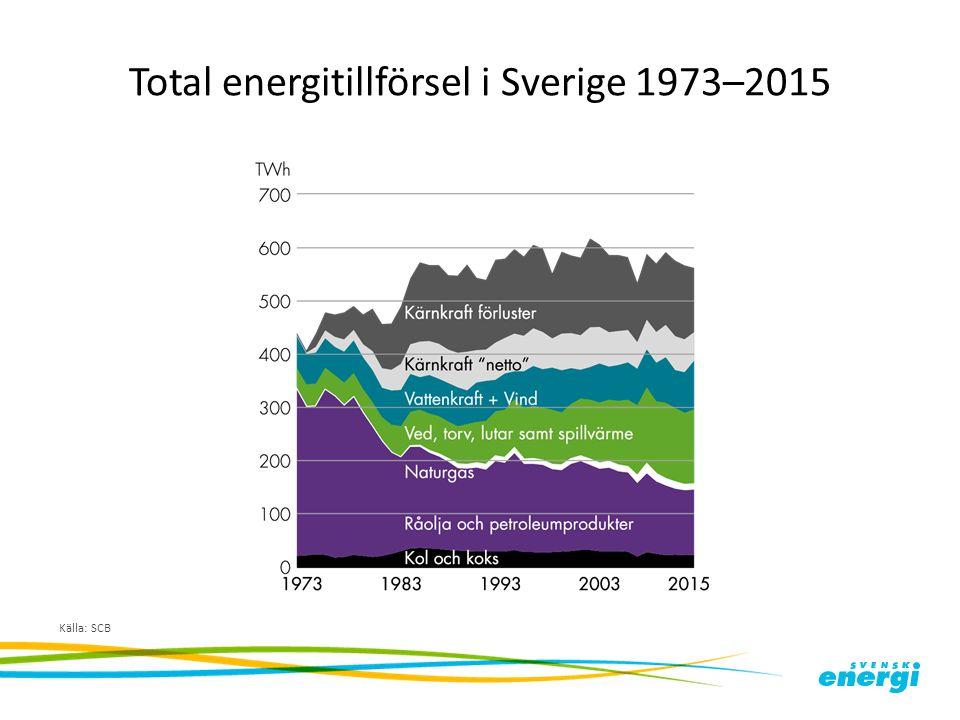 Total energitillförsel i Sverige 1973–2015 Källa: SCB