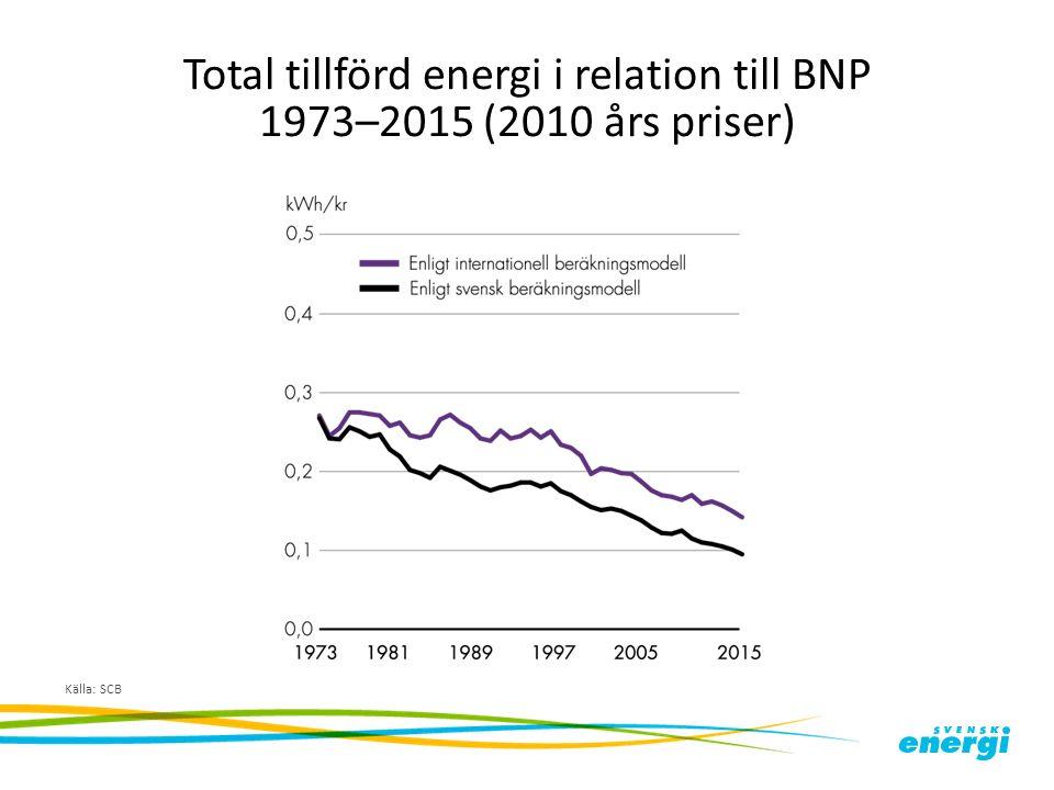 Total tillförd energi i relation till BNP 1973–2015 (2010 års priser) Källa: SCB