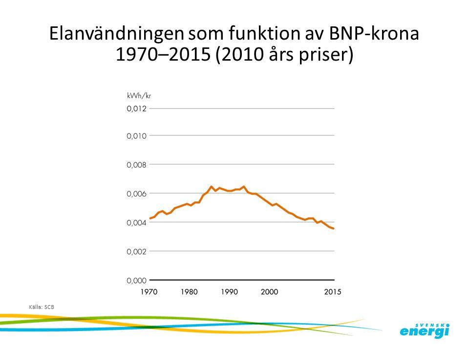 Elanvändningen som funktion av BNP-krona 1970–2015 (2010 års priser) Källa: SCB