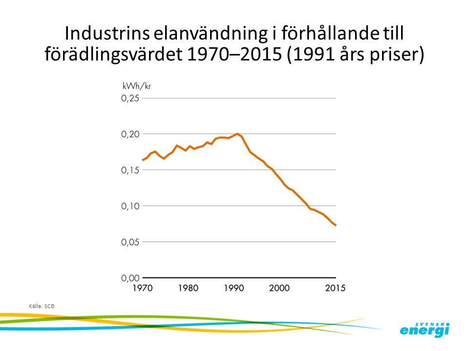 Industrins elanvändning i förhållande till förädlingsvärdet 1970–2015 (1991 års priser) Källa: SCB