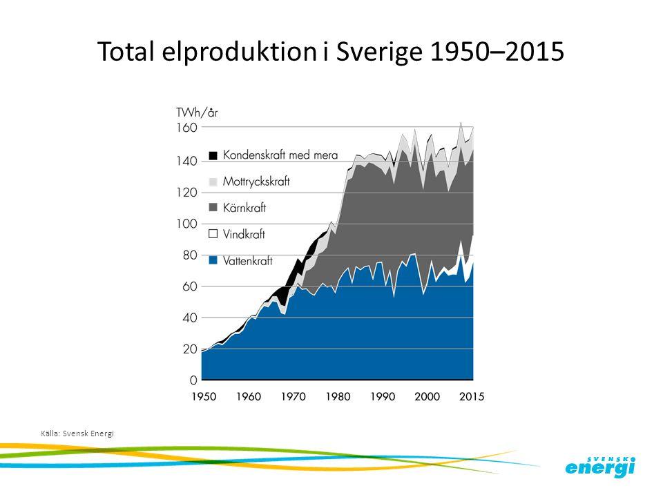 Total elproduktion i Sverige 1950–2015 Källa: Svensk Energi