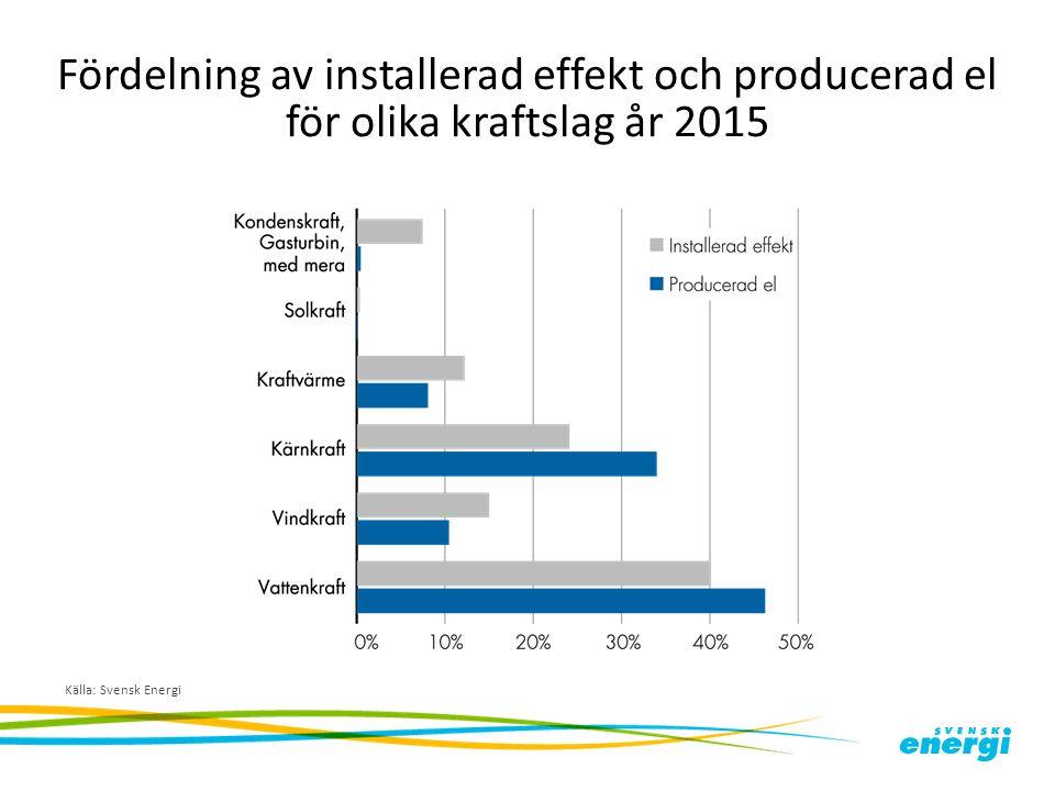 Fördelning av installerad effekt och producerad el för olika kraftslag år 2015 Källa: Svensk Energi