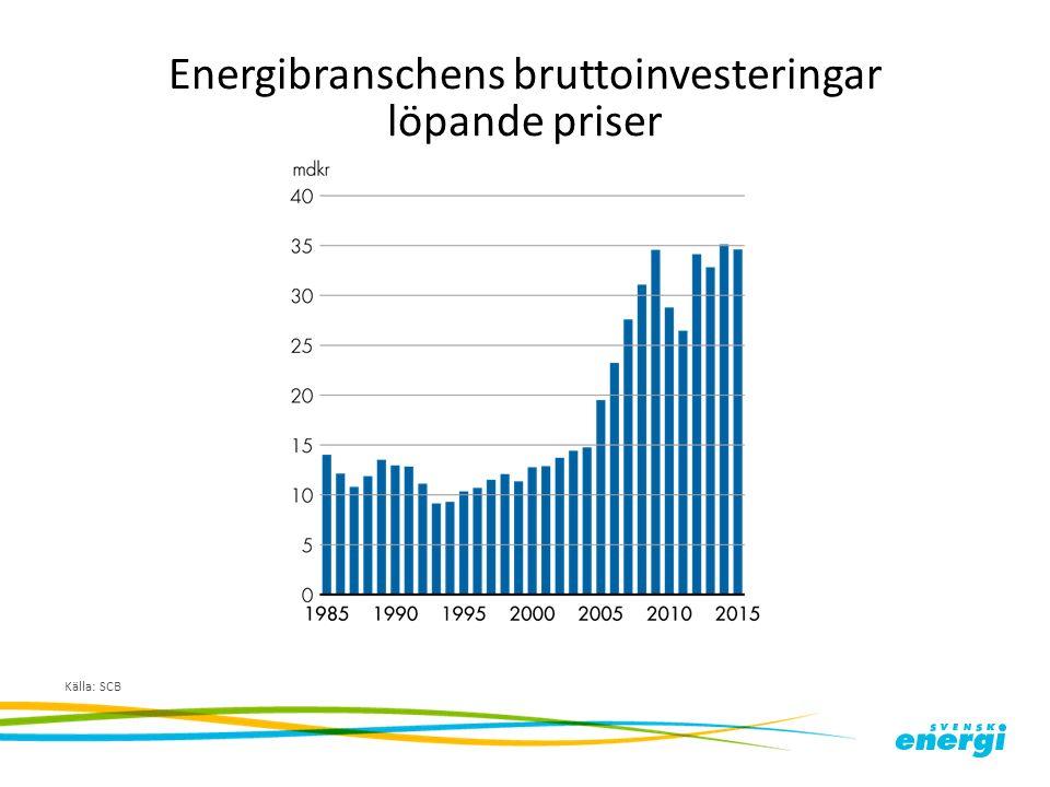 Energibranschens bruttoinvesteringar löpande priser Källa: SCB
