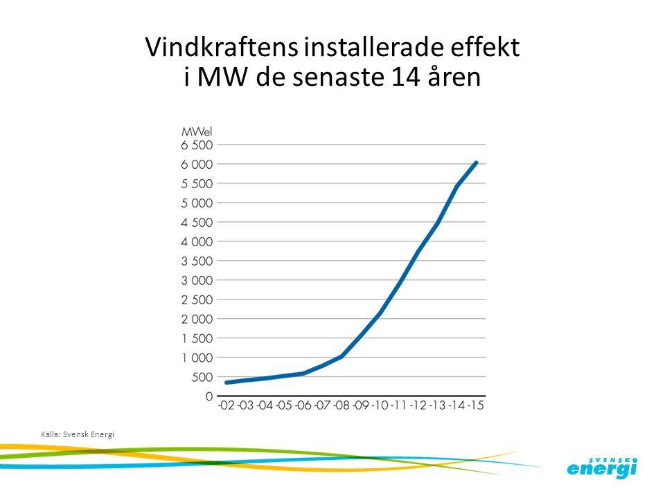 Vindkraftens installerade effekt i MW de senaste 14 åren Källa: Svensk Energi