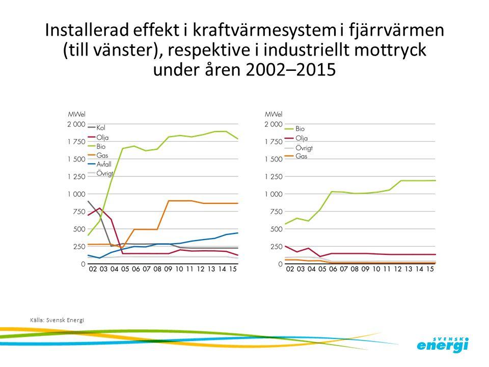 Installerad effekt i kraftvärmesystem i fjärrvärmen (till vänster), respektive i industriellt mottryck under åren 2002–2015 Källa: Svensk Energi