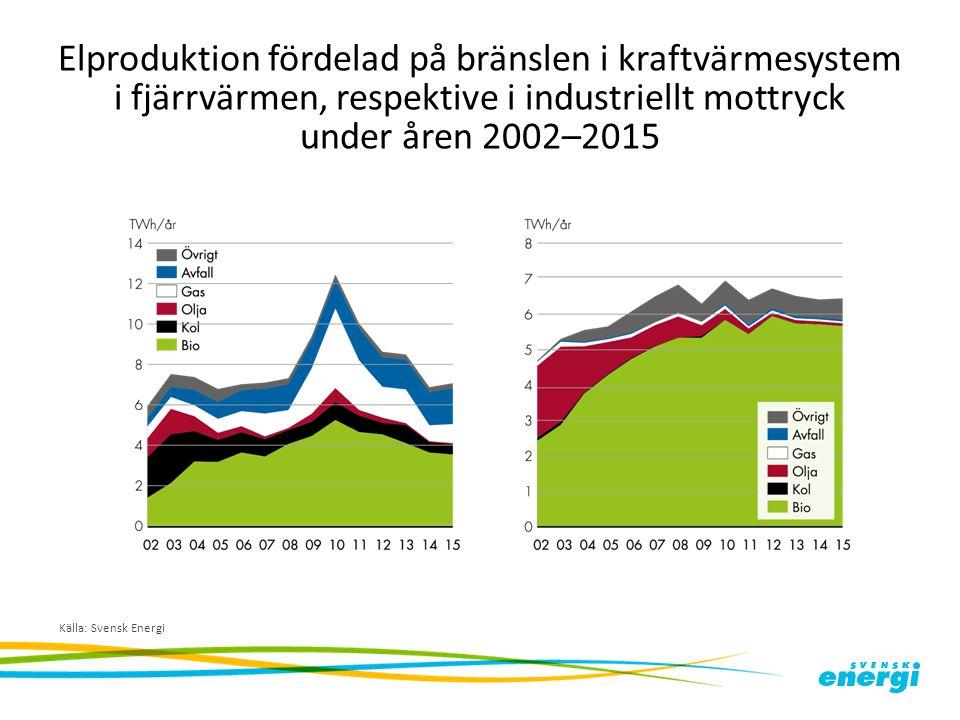 Elproduktion fördelad på bränslen i kraftvärmesystem i fjärrvärmen, respektive i industriellt mottryck under åren 2002–2015 Källa: Svensk Energi