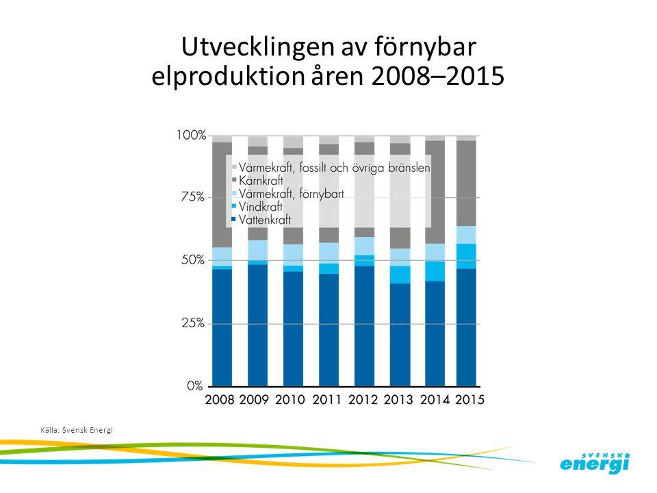Utvecklingen av förnybar elproduktion åren 2008–2015 Källa: Svensk Energi