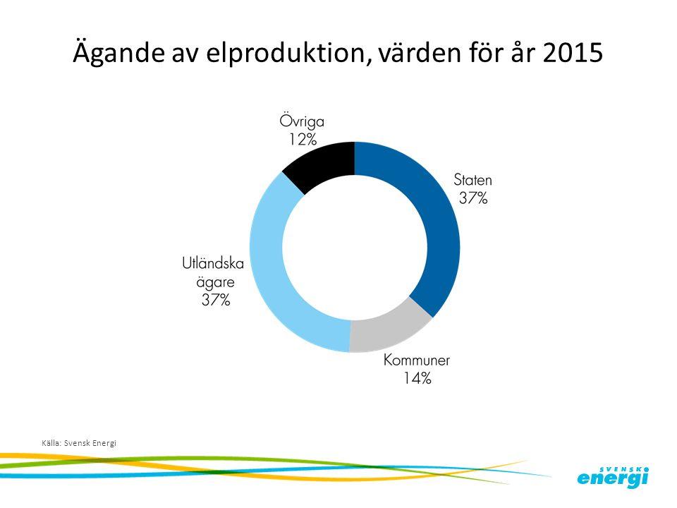 Ägande av elproduktion, värden för år 2015 Källa: Svensk Energi