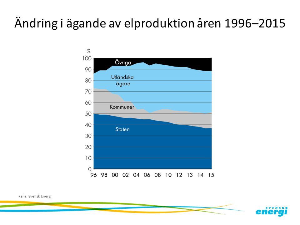 Ändring i ägande av elproduktion åren 1996–2015 Källa: Svensk Energi