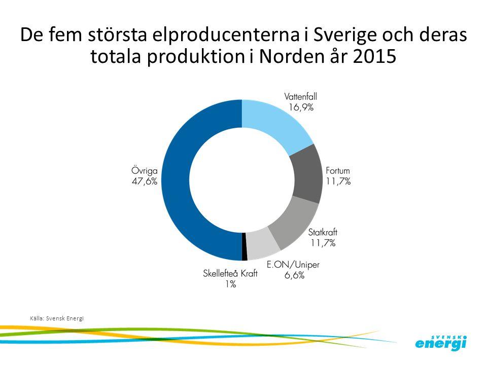 De fem största elproducenterna i Sverige och deras totala produktion i Norden år 2015 Källa: Svensk Energi