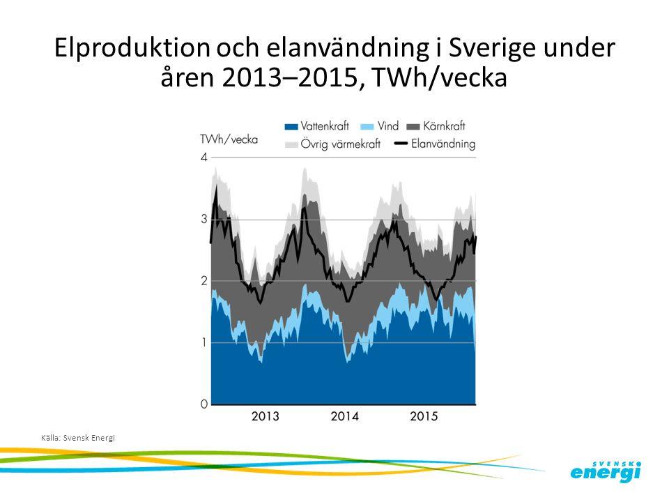 Elproduktion och elanvändning i Sverige under åren 2013–2015, TWh/vecka Källa: Svensk Energi