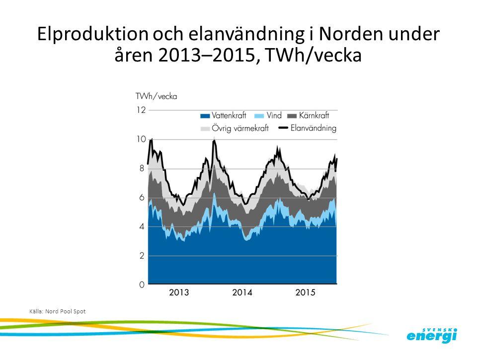 Elproduktion och elanvändning i Norden under åren 2013–2015, TWh/vecka Källa: Nord Pool Spot