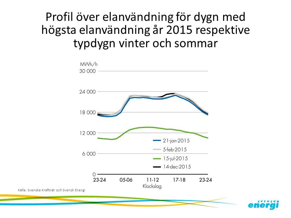 Profil över elanvändning för dygn med högsta elanvändning år 2015 respektive typdygn vinter och sommar Källa: Svenska Kraftnät och Svensk Energi