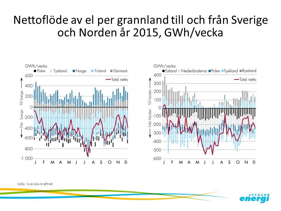 Nettoflöde av el per grannland till och från Sverige och Norden år 2015, GWh/vecka Källa: Svenska Kraftnät