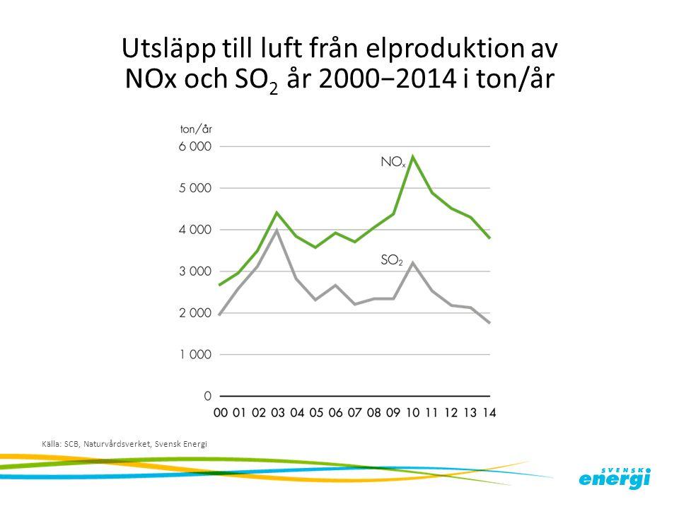 Utsläpp till luft från elproduktion av NOx och SO 2 år 2000−2014 i ton/år Källa: SCB, Naturvårdsverket, Svensk Energi