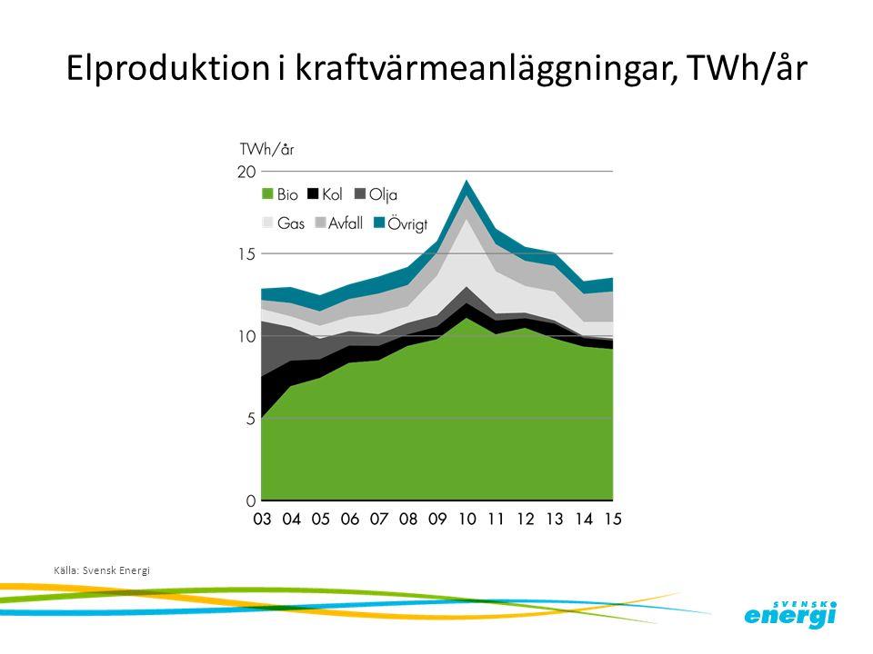 Elproduktion i kraftvärmeanläggningar, TWh/år Källa: Svensk Energi