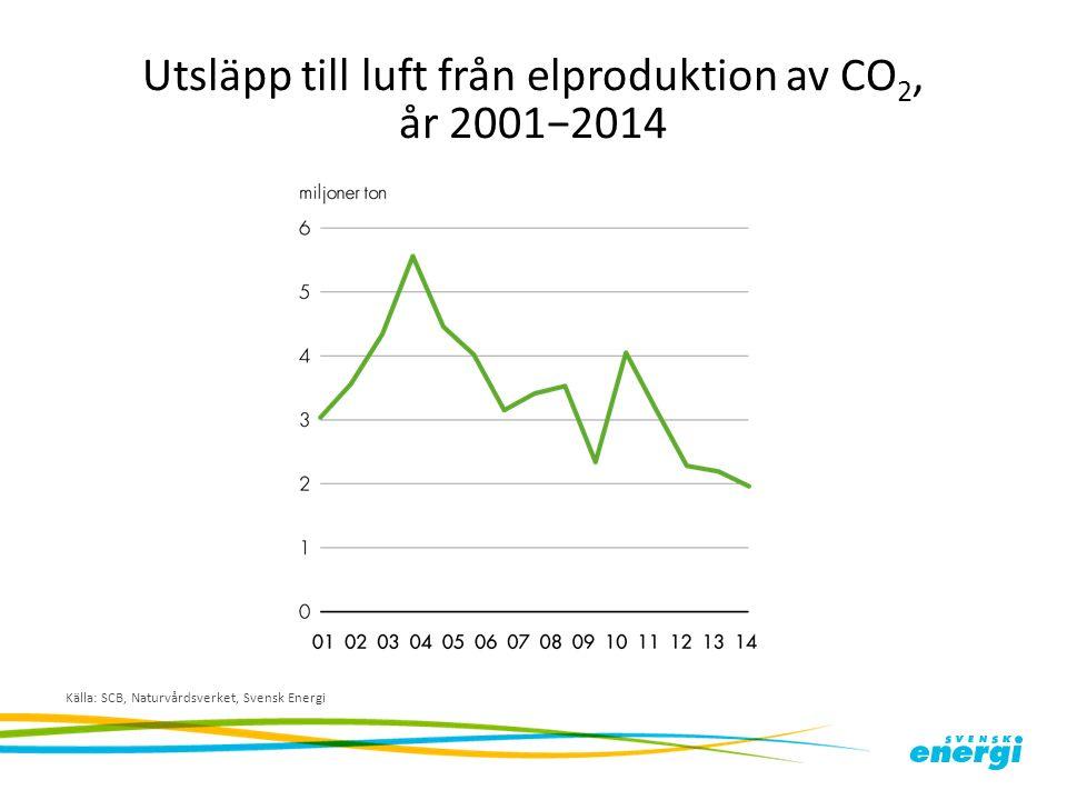 Utsläpp till luft från elproduktion av CO 2, år 2001−2014 Källa: SCB, Naturvårdsverket, Svensk Energi